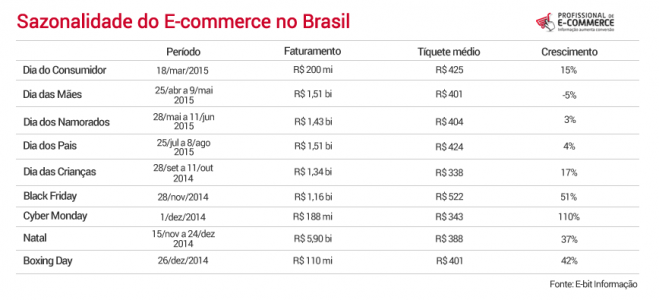 Sazonalidade do Ecommerce no Brasil